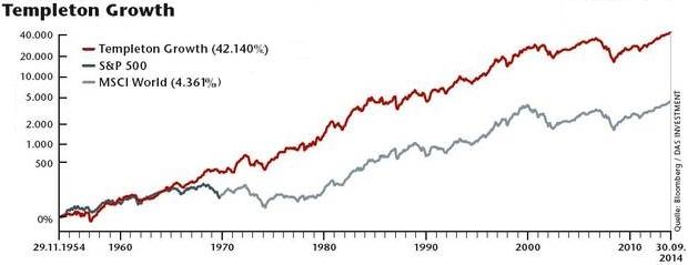 chart-templeton-growth-fund-11-1954-bis-10-2014