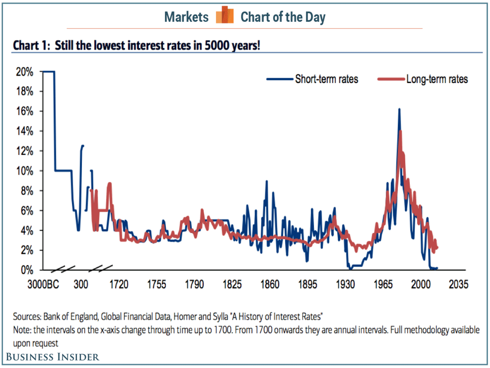 500 years historic interest rates
