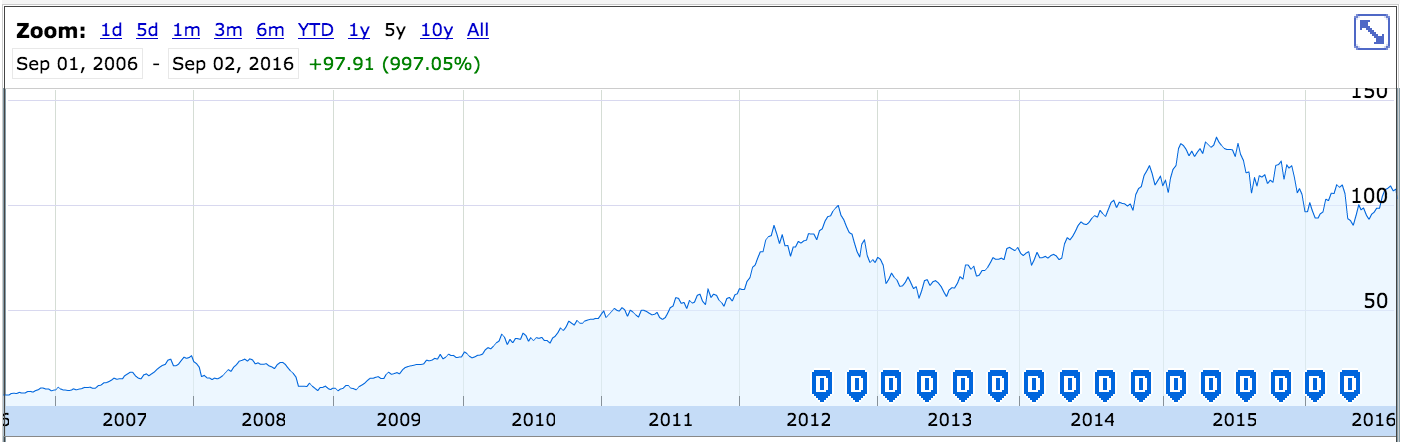 apple's stock price
