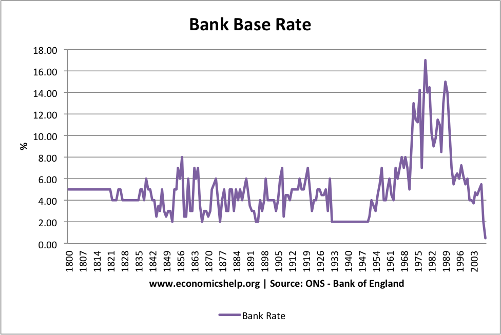 uk-interest-rates-to-1800
