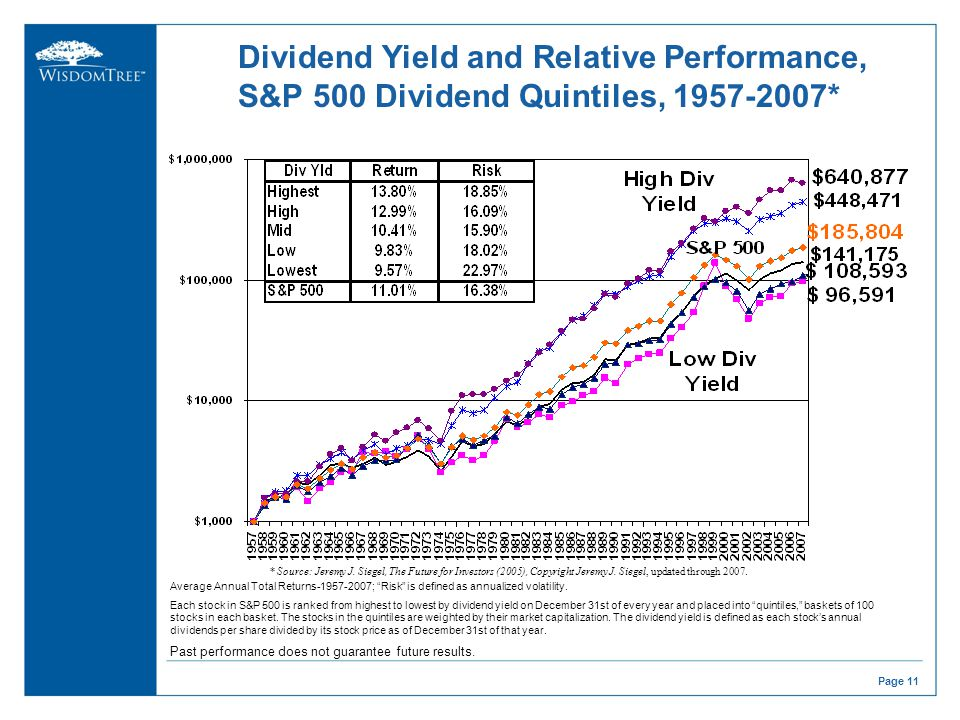high-dividend-yield-stocks-the-future-for-investors