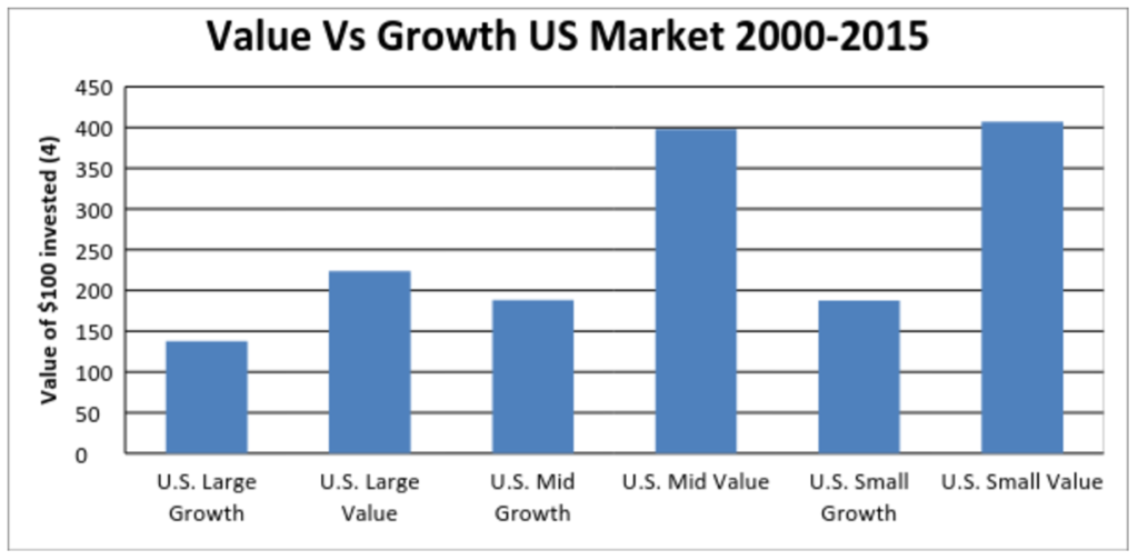 Deep value dividend stocks are a better choice than dividend growth stocks.