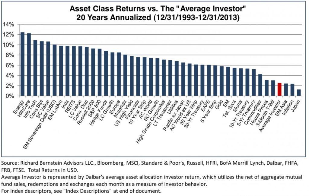 start value investing