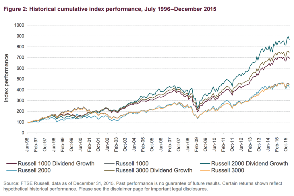 The returns of dividend growth stocks over time is far smaller than our deep value dividend stocks.
