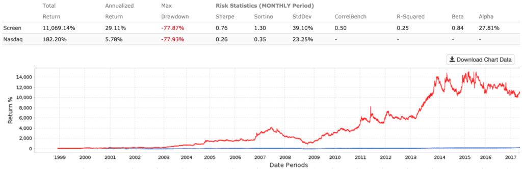 optimal negative enterprise value stock strategy