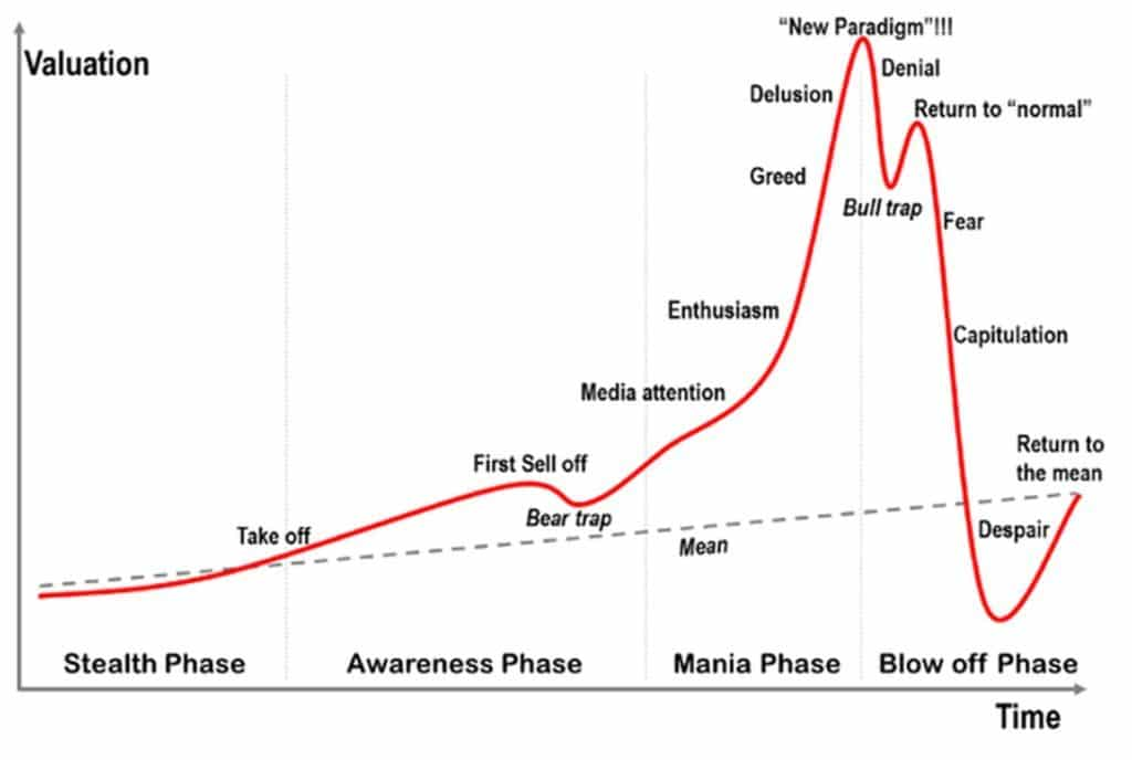 The bubble cycle... from early adopters to illicit activity, and the inevitable crash.