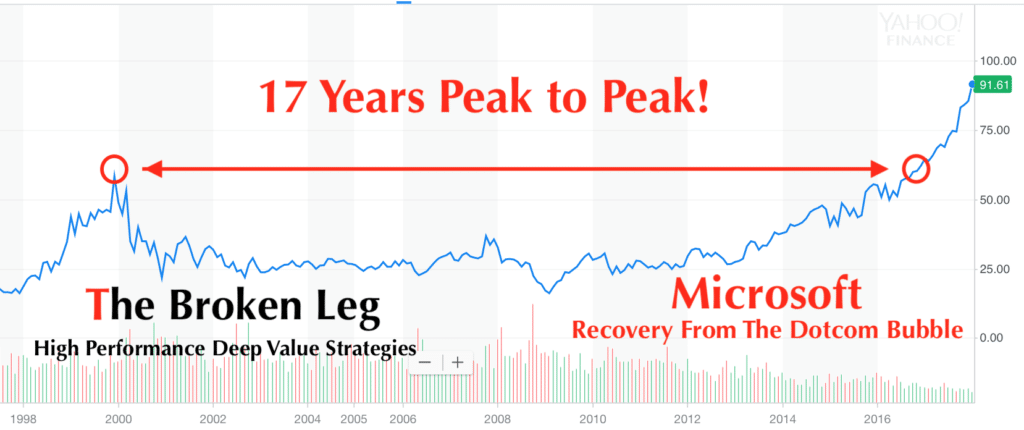 Microsoft investors were devastated after the Dotcom Bubble. It took the stock 17 years to regain its former high!