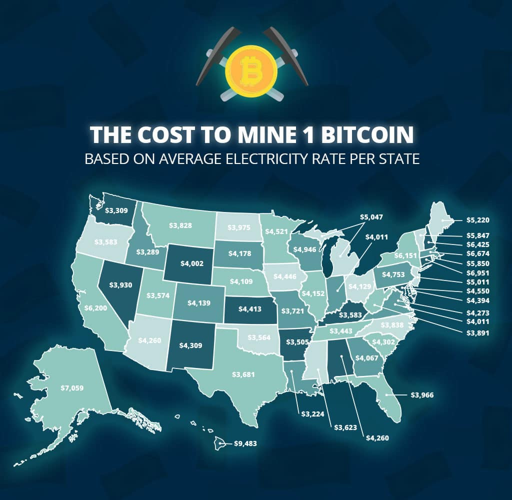 The cost of mining 1 Bitcoin in various states throughout the USA in December 2017.