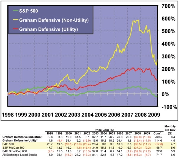 defensive investor
