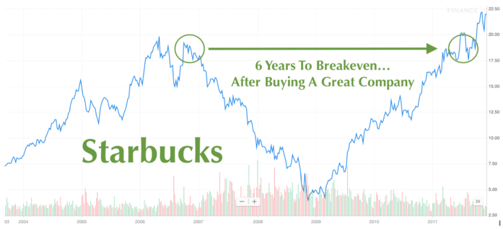 Starbucks 0% return